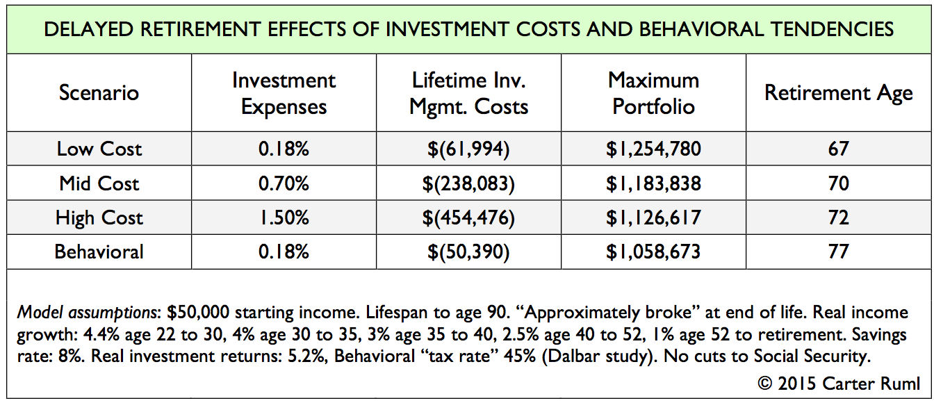 Delayed Retirement Effects of Investment Costs and Behavioral Tendencies