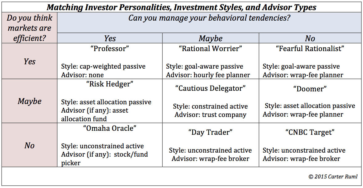 Investor Personality Chart