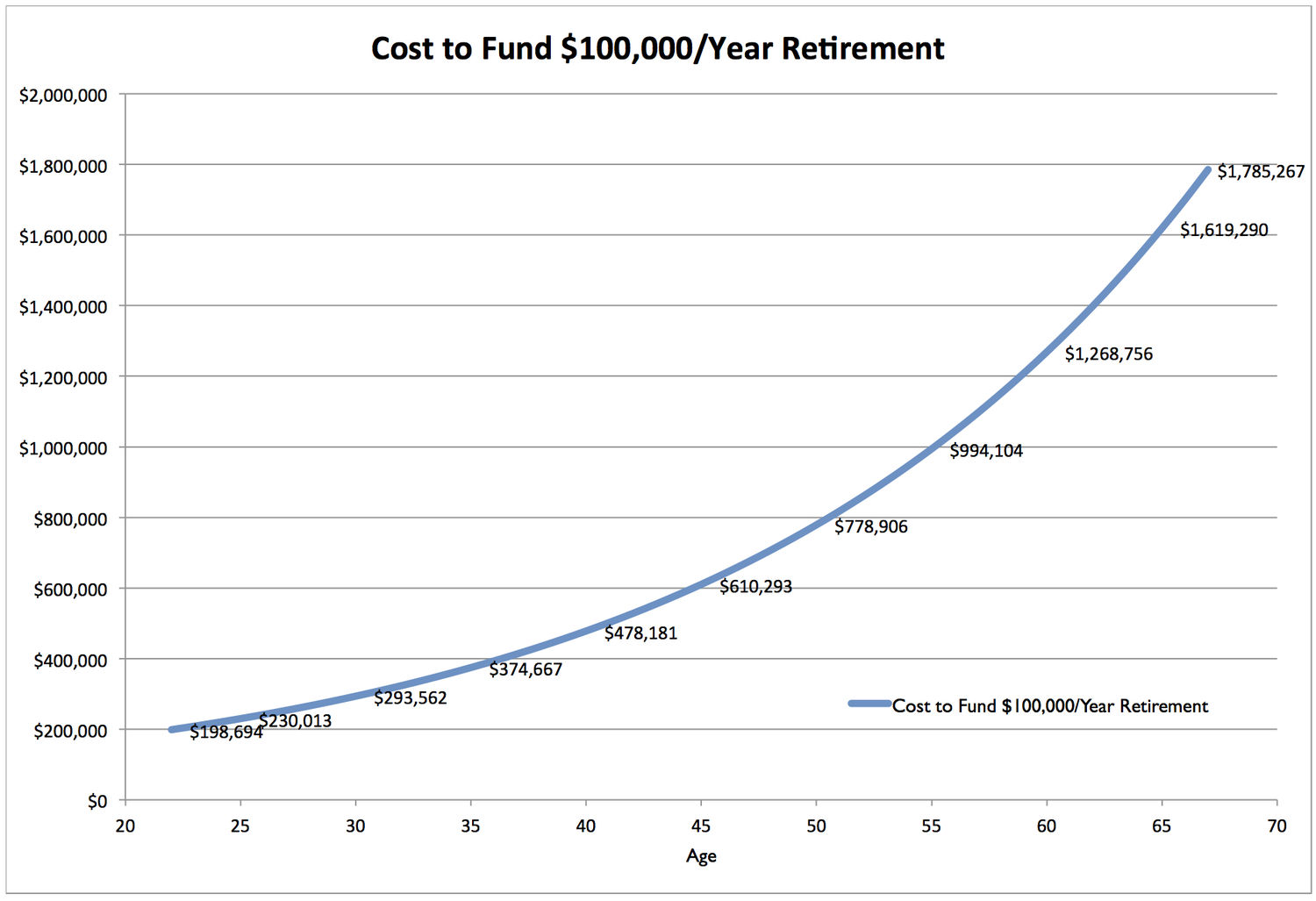 Retirement Liabilities Worksheet Results