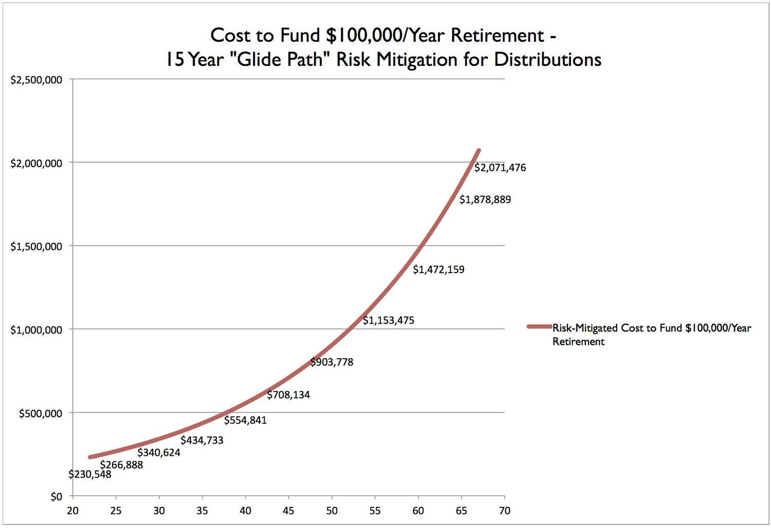 Risk-Mitigated Retirement Funding Cost Chart