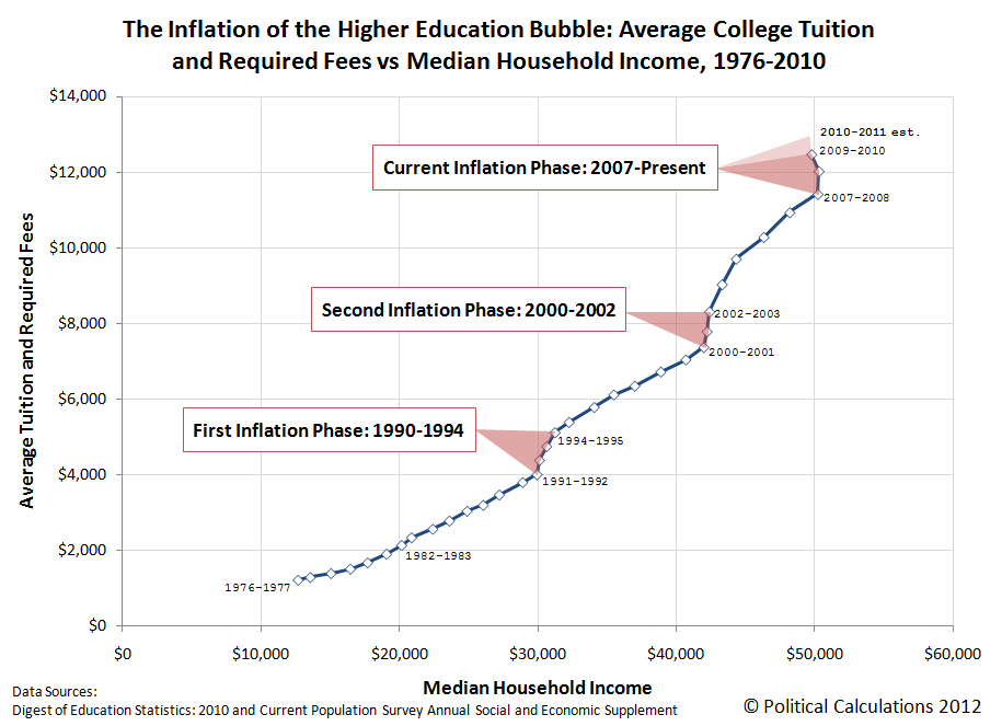 college costs vs income