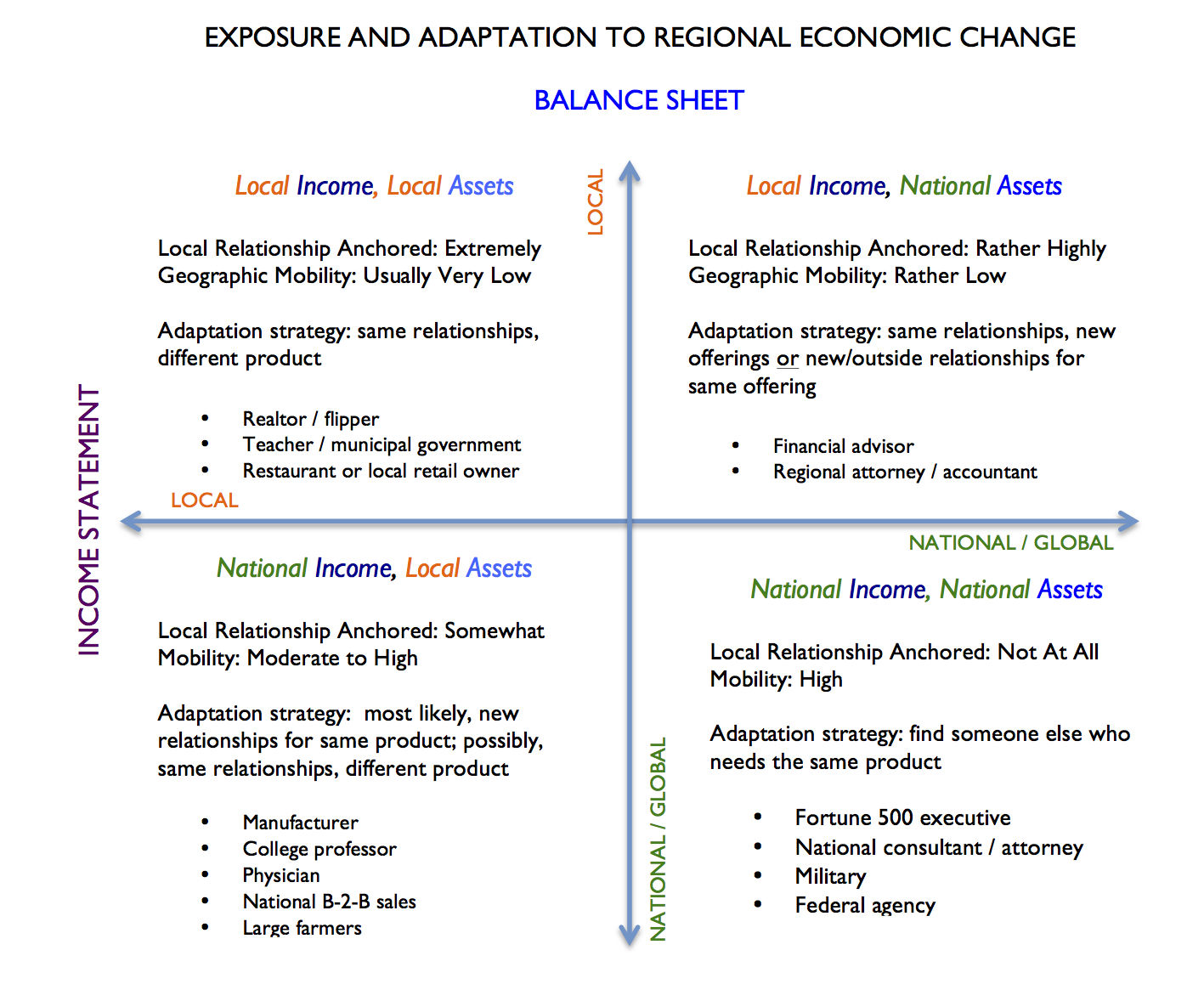 Economic Exposure Grid