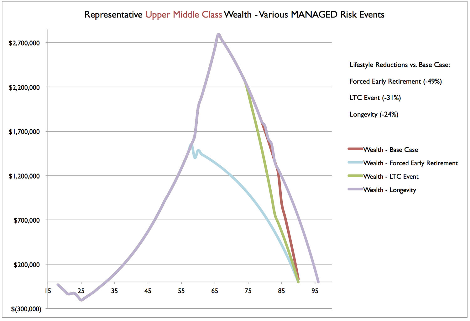 UMC Wealth Scenarios - Managed