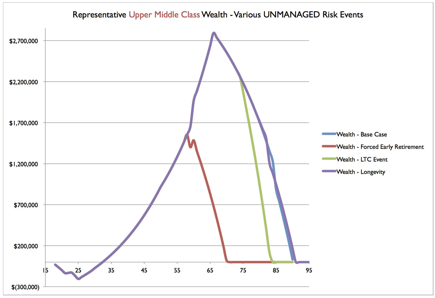 UMC Wealth Scenarios - Unmanage